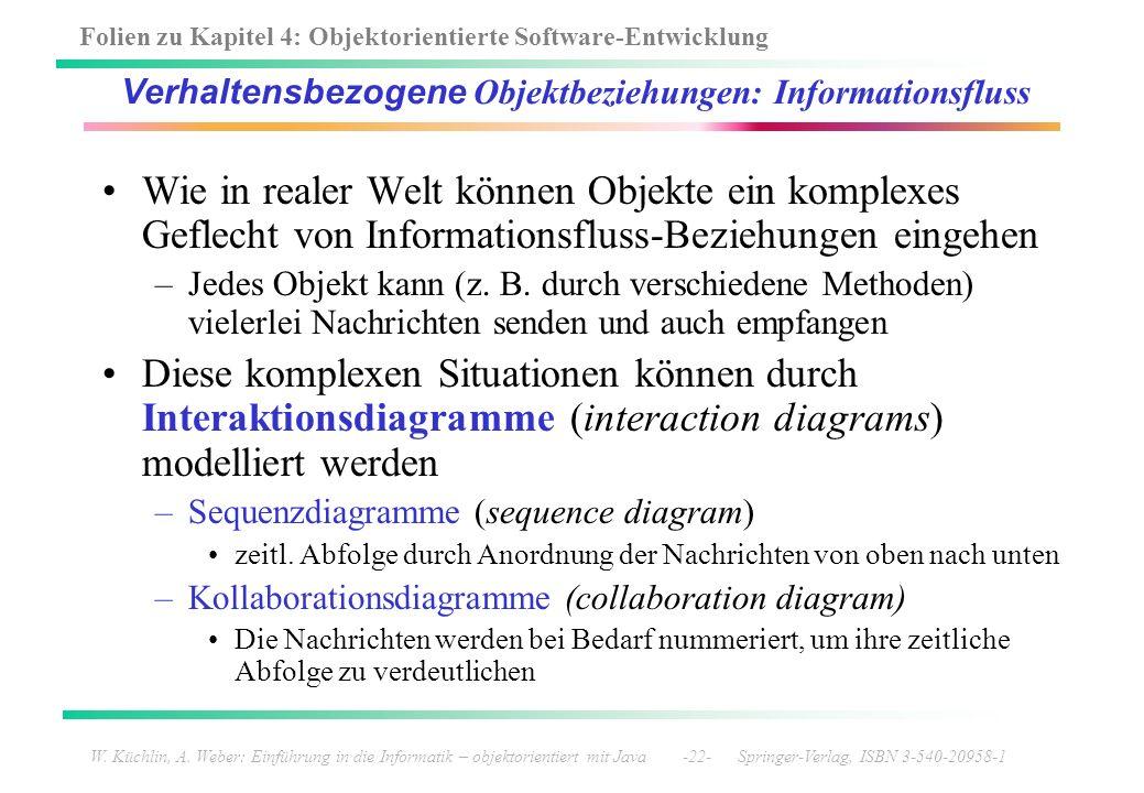 Folien zu Kapitel 4: Objektorientierte Software-Entwicklung W. Küchlin, A. Weber: Einführung in die Informatik – objektorientiert mit Java -22- Spring