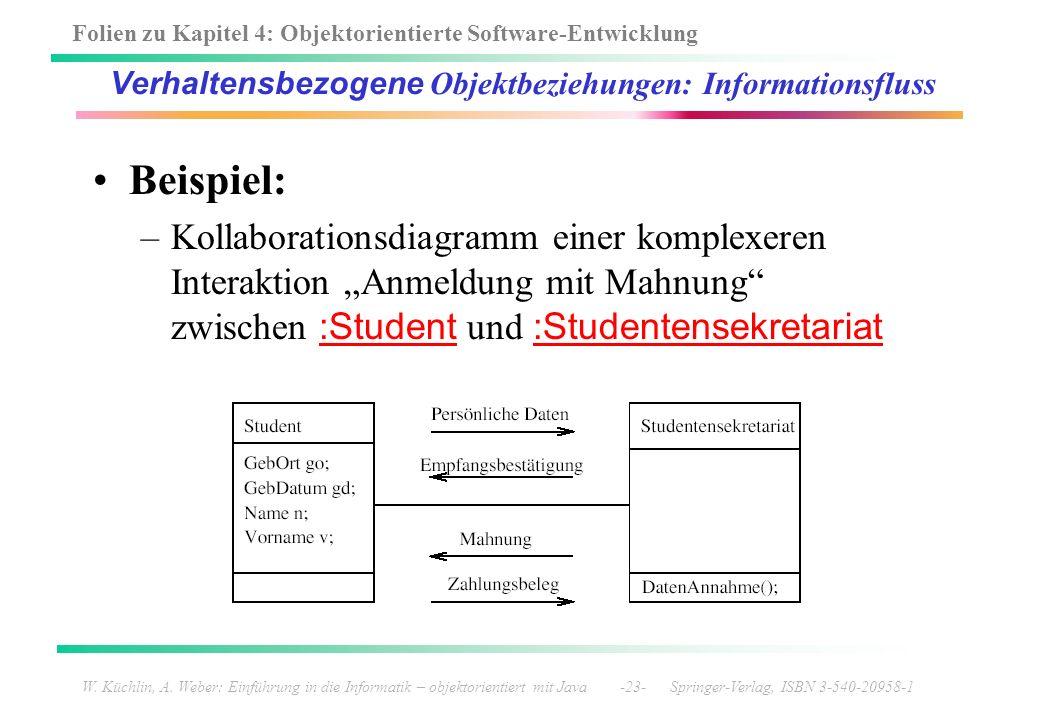 Folien zu Kapitel 4: Objektorientierte Software-Entwicklung W. Küchlin, A. Weber: Einführung in die Informatik – objektorientiert mit Java -23- Spring
