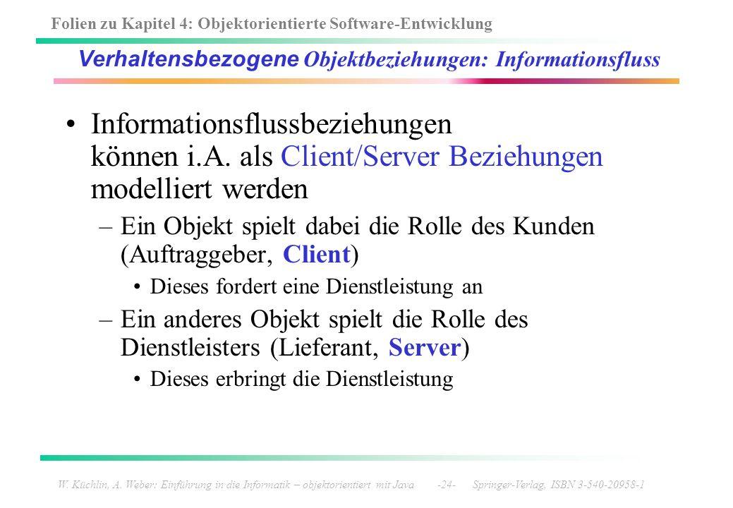 Folien zu Kapitel 4: Objektorientierte Software-Entwicklung W. Küchlin, A. Weber: Einführung in die Informatik – objektorientiert mit Java -24- Spring