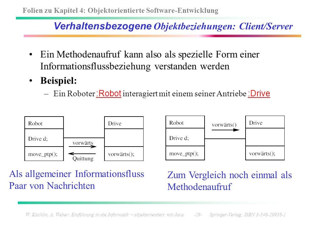 Folien zu Kapitel 4: Objektorientierte Software-Entwicklung W. Küchlin, A. Weber: Einführung in die Informatik – objektorientiert mit Java -29- Spring