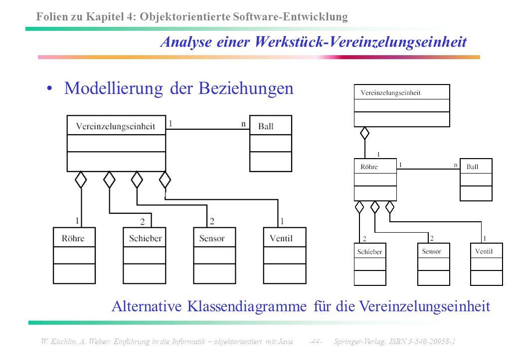Folien zu Kapitel 4: Objektorientierte Software-Entwicklung W. Küchlin, A. Weber: Einführung in die Informatik – objektorientiert mit Java -44- Spring