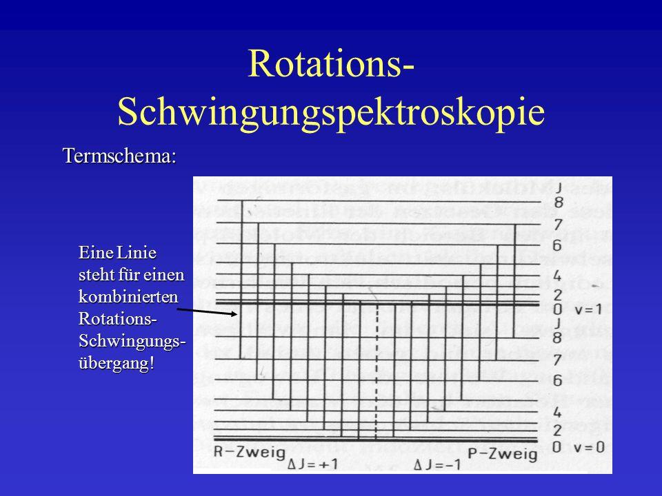 Rotations- Schwingungspektroskopie Termschema: Eine Linie steht für einen kombinierten Rotations- Schwingungs- übergang!