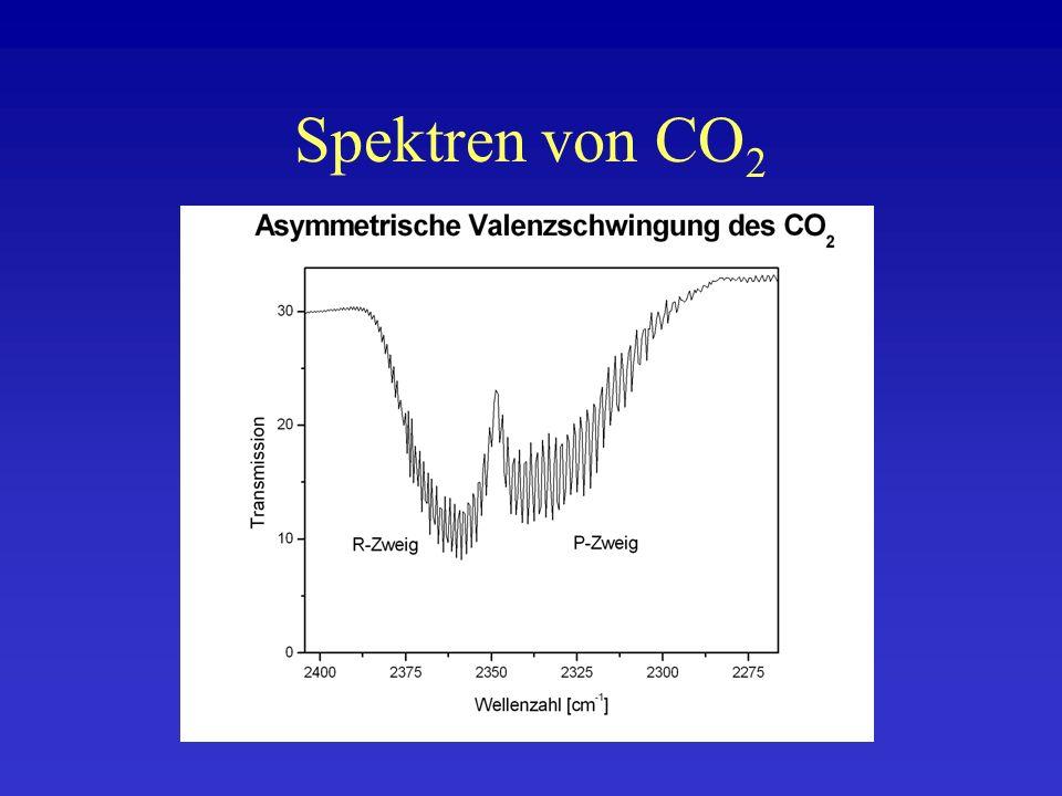 Spektren von CO 2