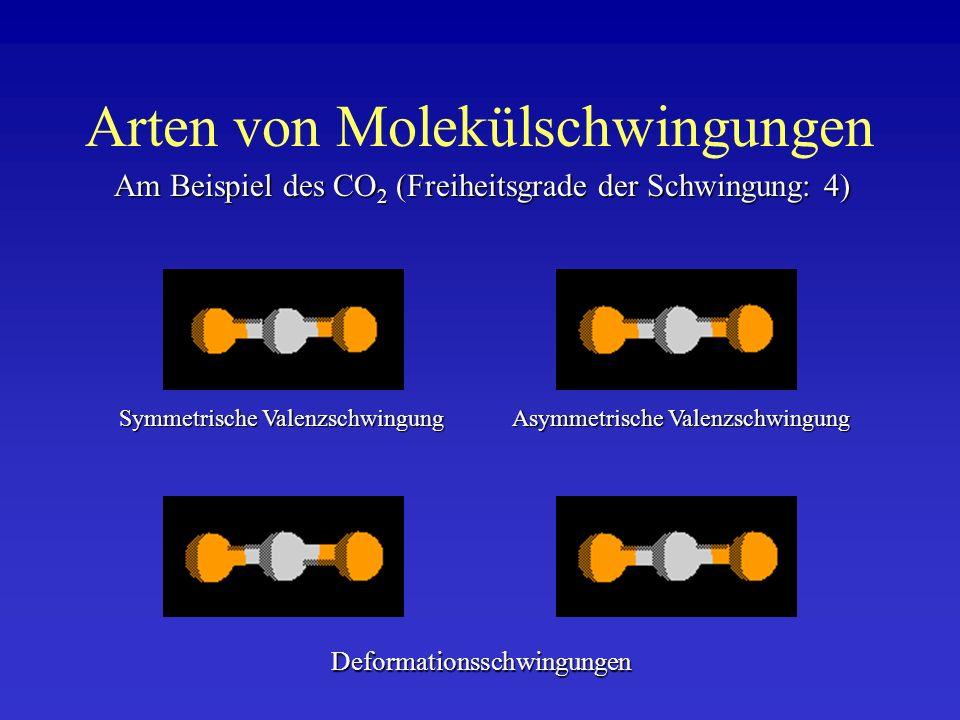 Arten von Molekülschwingungen Am Beispiel des CO 2 (Freiheitsgrade der Schwingung: 4) Symmetrische Valenzschwingung Asymmetrische Valenzschwingung Def