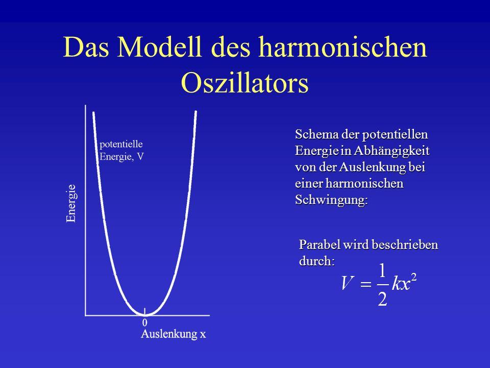 Die Realität: Der anharmonische Oszillator Dissoziation des Moleküls bei zu hoher Energie Überproportionale Zunahme der potentiellen Energie bei Annäherung der Atome