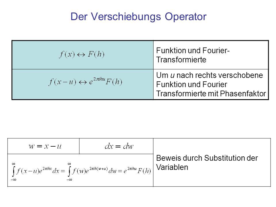 Beweis durch Substitution der Variablen Funktion und Fourier- Transformierte Um u nach rechts verschobene Funktion und Fourier Transformierte mit Phas