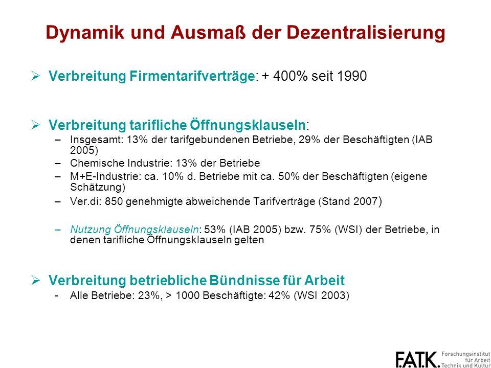 Dynamik und Ausmaß der Dezentralisierung Verbreitung Firmentarifverträge: + 400% seit 1990 Verbreitung tarifliche Öffnungsklauseln: –Insgesamt: 13% der tarifgebundenen Betriebe, 29% der Beschäftigten (IAB 2005) –Chemische Industrie: 13% der Betriebe –M+E-Industrie: ca.