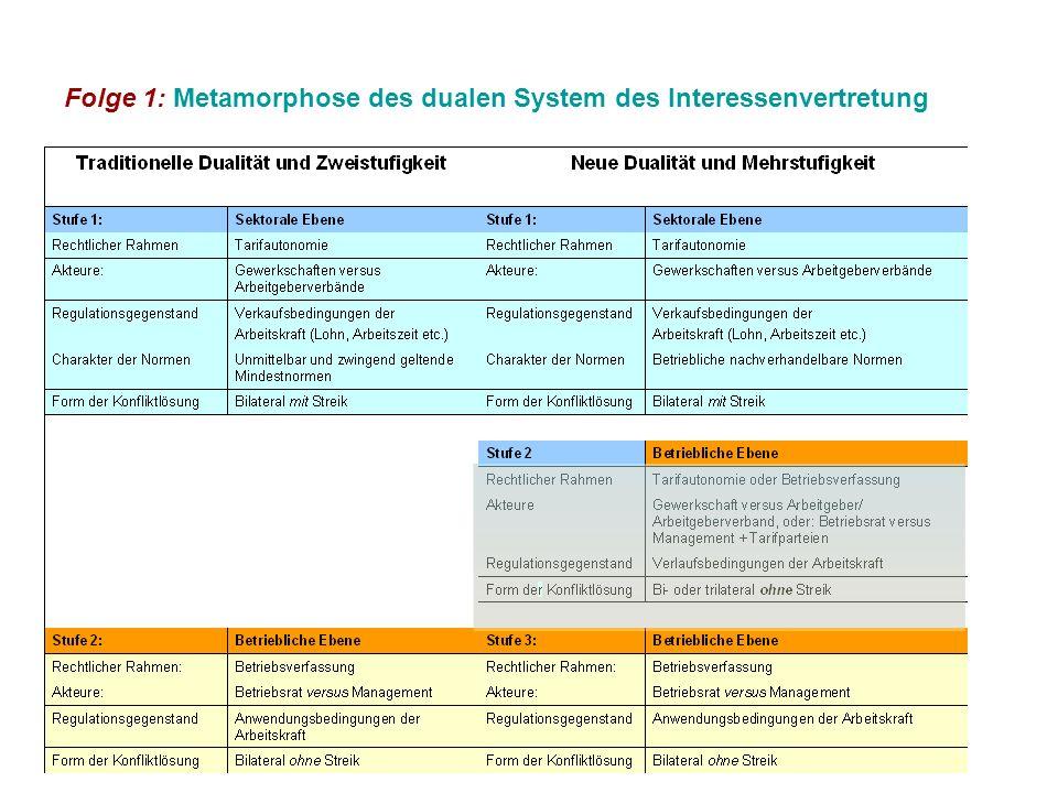 Folge 1: Metamorphose des dualen System des Interessenvertretung