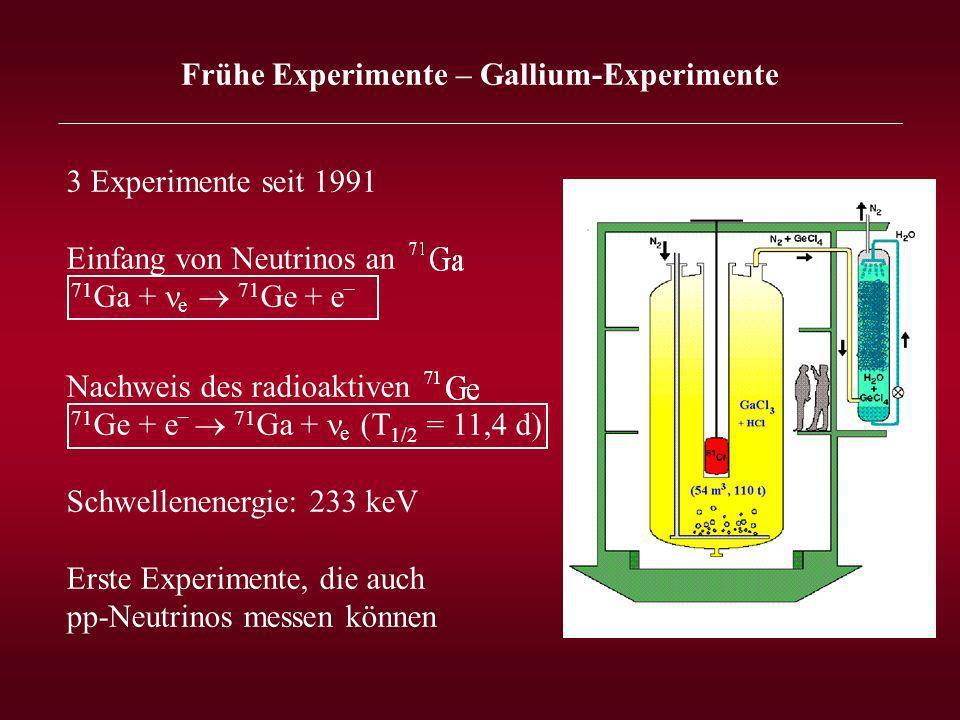 3 Experimente seit 1991 Einfang von Neutrinos an 71 Ga + e 71 Ge + e _ Nachweis des radioaktiven 71 Ge + e _ 71 Ga + e (T 1/2 = 11,4 d) Schwellenenergie: 233 keV Erste Experimente, die auch pp-Neutrinos messen können Frühe Experimente – Gallium-Experimente _______________________________________________________________