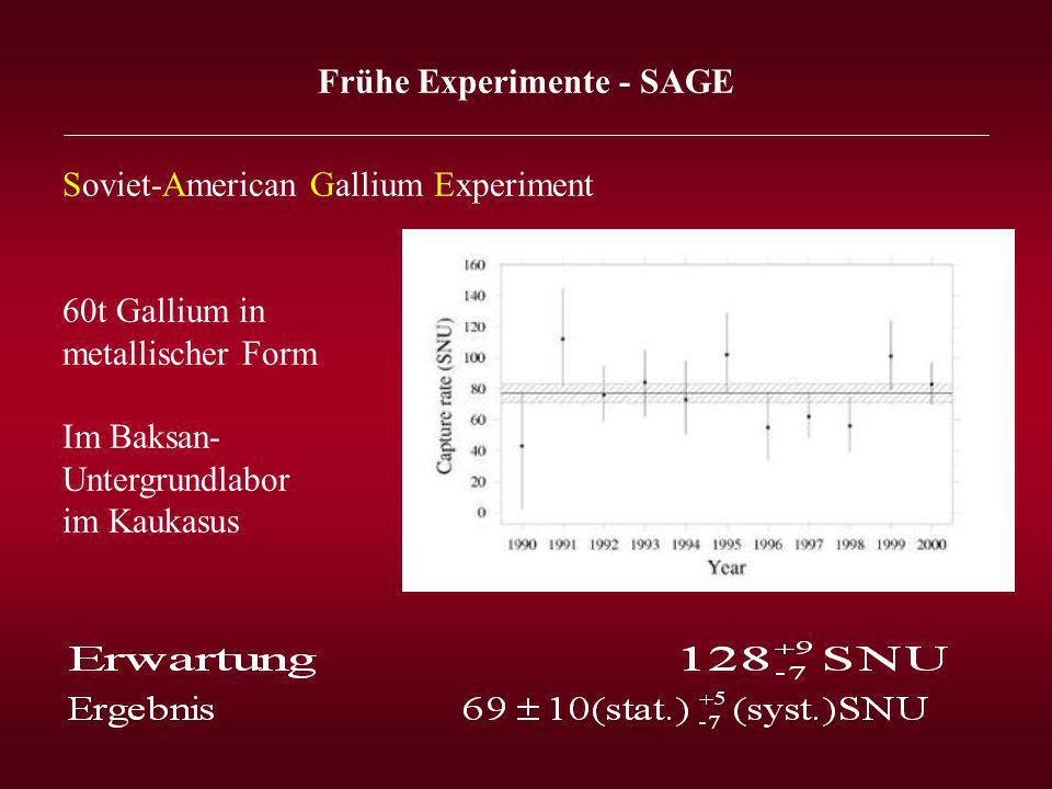 Frühe Experimente - SAGE _______________________________________________________________ Soviet-American Gallium Experiment 60t Gallium in metallischer Form Im Baksan- Untergrundlabor im Kaukasus