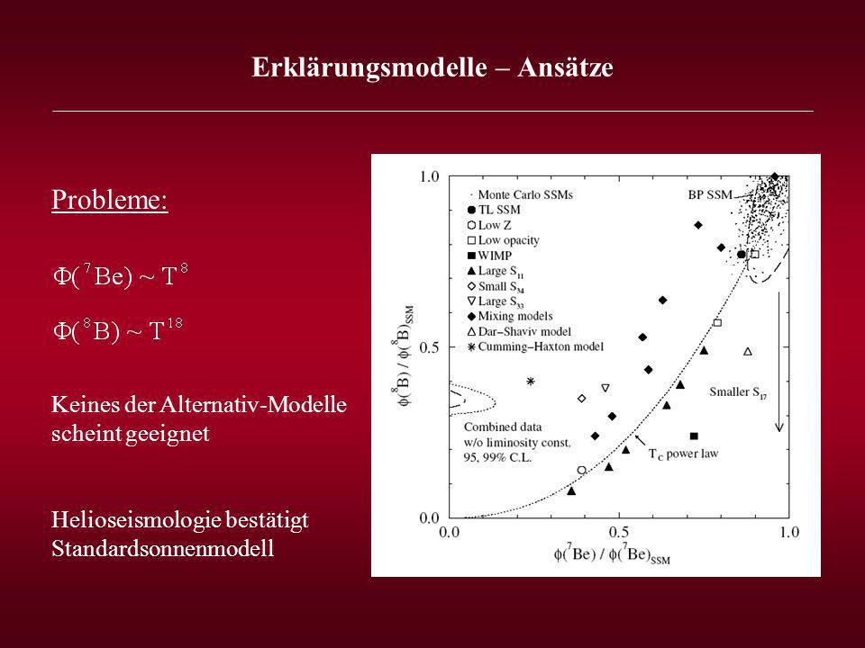 Erklärungsmodelle – Ansätze _______________________________________________________________ Probleme: Keines der Alternativ-Modelle scheint geeignet Helioseismologie bestätigt Standardsonnenmodell