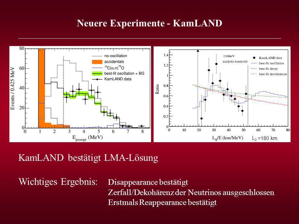 Neuere Experimente - KamLAND _______________________________________________________________ L 0 =180 km KamLAND bestätigt LMA-Lösung Wichtiges Ergebnis: Disappearance bestätigt Zerfall/Dekohärenz der Neutrinos ausgeschlossen Erstmals Reappearance bestätigt