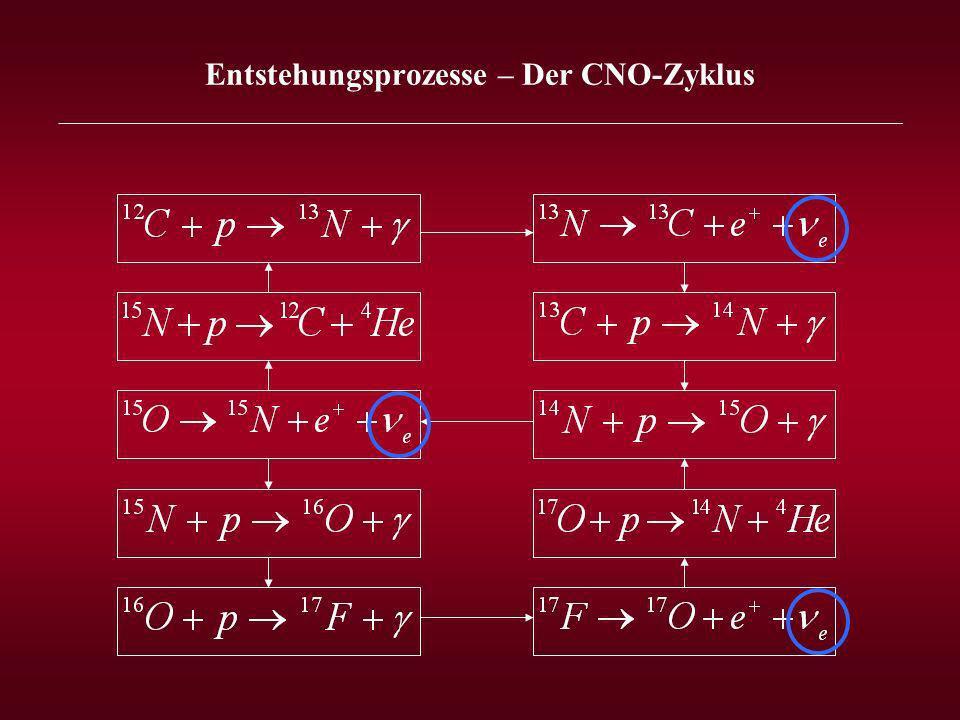 Entstehungsprozesse – Der CNO-Zyklus _______________________________________________________________