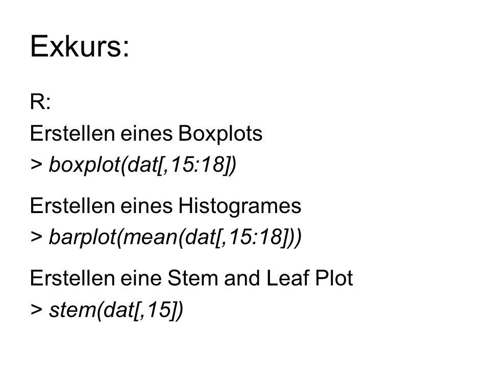 Exkurs: R: Erstellen eines Boxplots > boxplot(dat[,15:18]) Erstellen eines Histogrames > barplot(mean(dat[,15:18])) Erstellen eine Stem and Leaf Plot > stem(dat[,15])