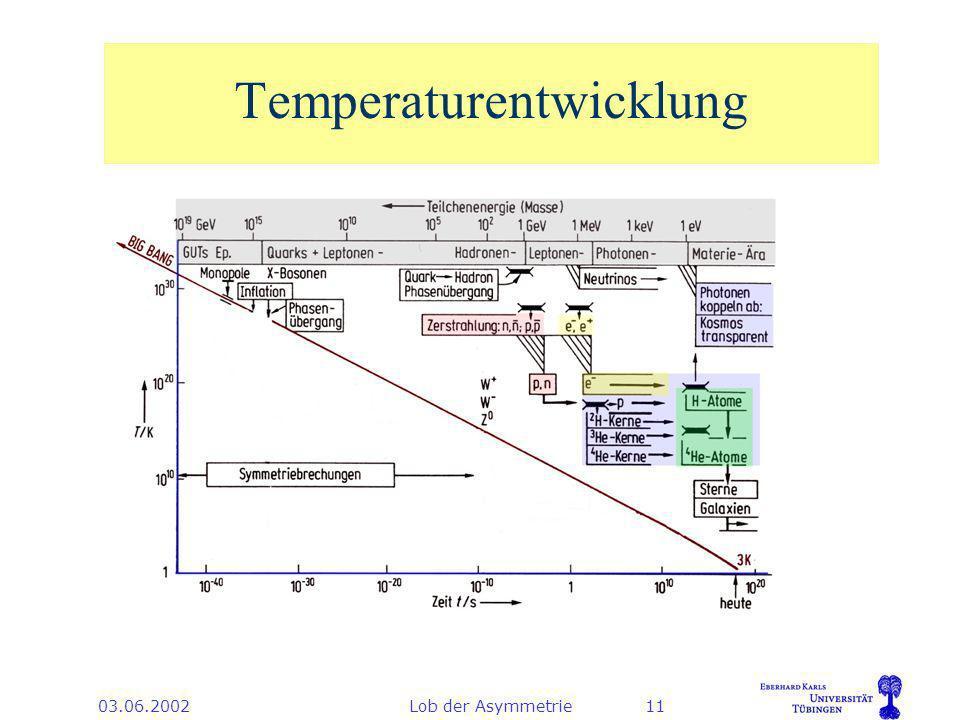03.06.2002Lob der Asymmetrie11 Temperaturentwicklung
