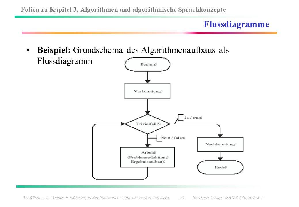 Folien zu Kapitel 3: Algorithmen und algorithmische Sprachkonzepte W. Küchlin, A. Weber: Einführung in die Informatik – objektorientiert mit Java -24-
