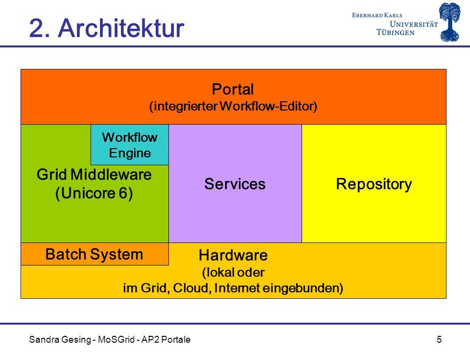 Sandra Gesing - MoSGrid - AP2 Portale 5 2. Architektur Hardware (lokal oder im Grid, Cloud, Internet eingebunden) Grid Middleware (Unicore 6) Reposito