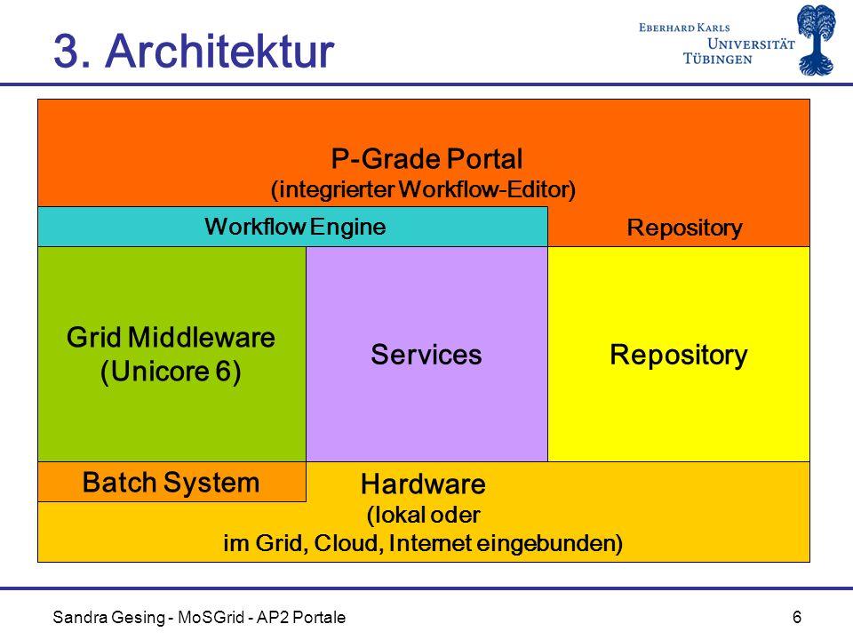Sandra Gesing - MoSGrid - AP2 Portale 6 P-Grade Portal (integrierter Workflow-Editor) 3. Architektur Hardware (lokal oder im Grid, Cloud, Internet ein