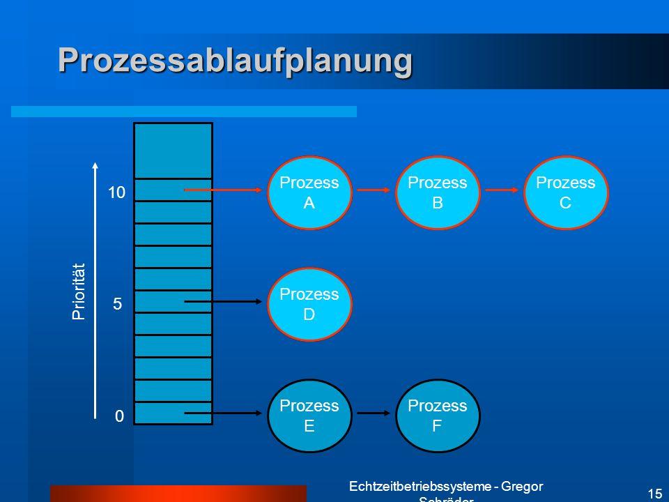 Echtzeitbetriebssysteme - Gregor Schräder 15 Prozess A Prozess A Prozess A Prozess A Prozessablaufplanung 0 5 10 Priorität Prozess B Prozess C Prozess