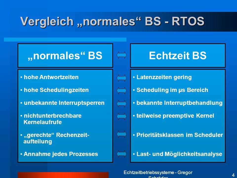 Echtzeitbetriebssysteme - Gregor Schräder 4 Vergleich normales BS - RTOS hohe Antwortzeiten hohe Schedulingzeiten unbekannte Interruptsperren nichtunt