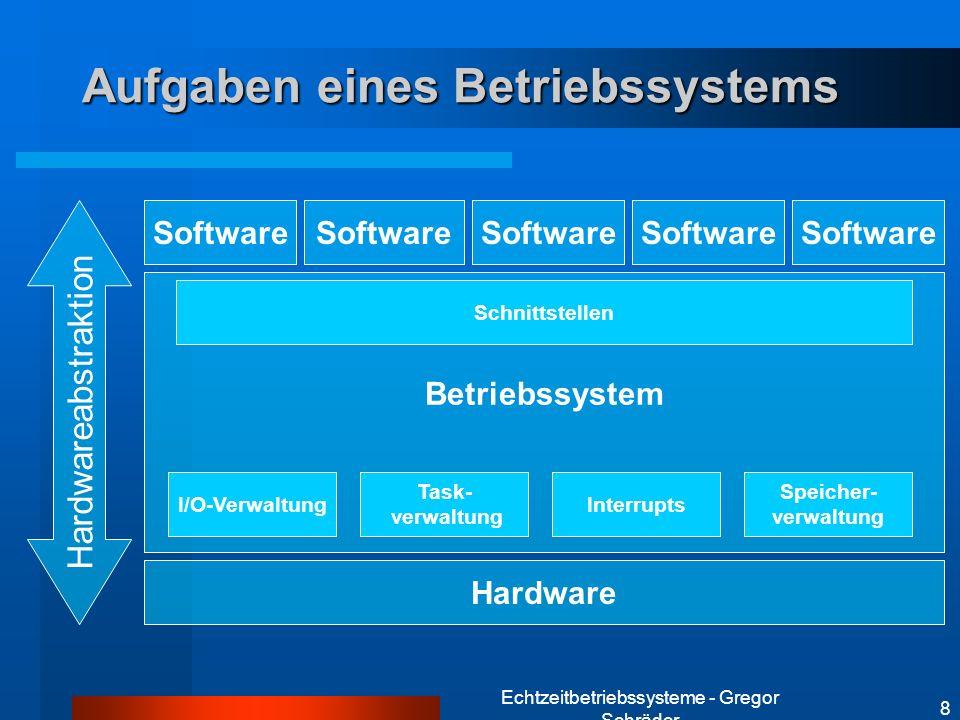 Echtzeitbetriebssysteme - Gregor Schräder 8 Aufgaben eines Betriebssystems Hardware Betriebssystem Software I/O-Verwaltung Task- verwaltung Interrupts