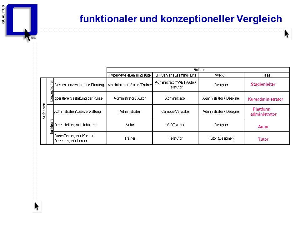 funktionaler und konzeptioneller Vergleich Studienleiter Kursadministrator Plattform- administrator Autor Tutor