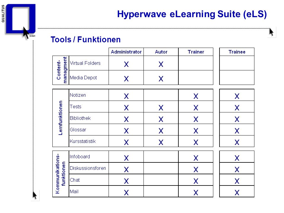 Hyperwave eLearning Suite (eLS) Tools / Funktionen