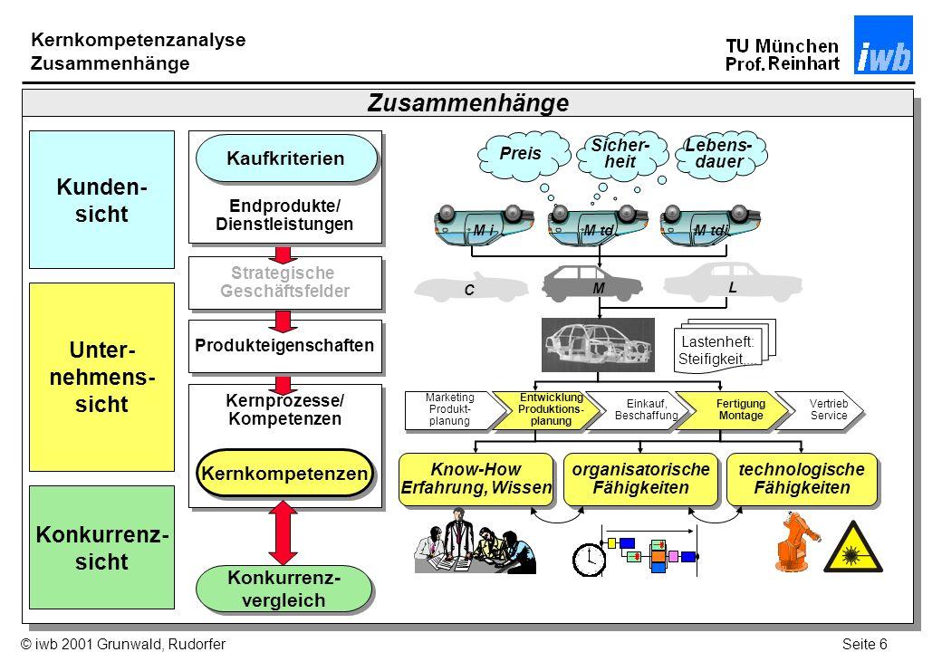 Seite 7© iwb 2001 Grunwald, Rudorfer Kompetenzen aus Kundensicht Wie wertvoll ist die Kompetenz für den Kunden.