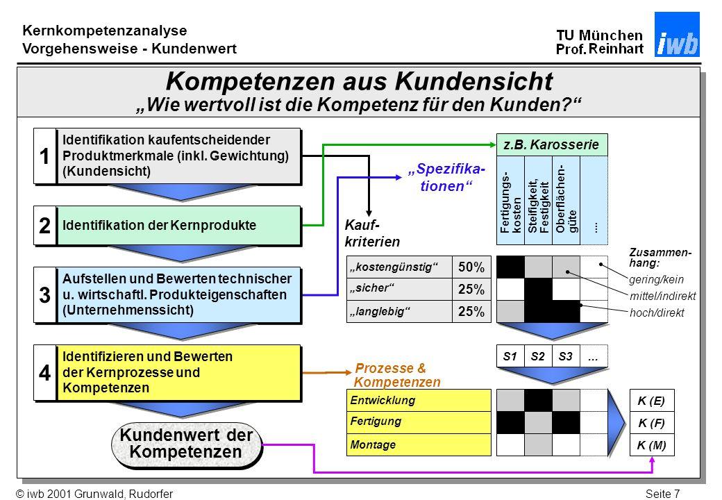 Seite 18© iwb 2001 Grunwald, Rudorfer Workshop Kernkompetenzanalyse Einschätzung gegenüber dem Wettbewerber Wie bewerten Sie Ihre eigenen Produktionsprozesse gegenüber Ihren Wettbewerbern?