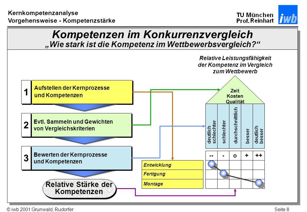 Seite 9© iwb 2001 Grunwald, Rudorfer Kompetenzportfolio Kompetenz- potentiale Basis- kompetenzen Kern- kompetenzen Kompetenz- defizite Kompetenz- defizite hoch niedrig hoch niedrig Relative Stärke der Kompetenzen Kundenwert der Kompetenzen 3 1 - Entwicklung 2 - Fertigung 3 - Montage 2 1 Kernkompetenzanalyse Kompetenzportfolio Beispiel: