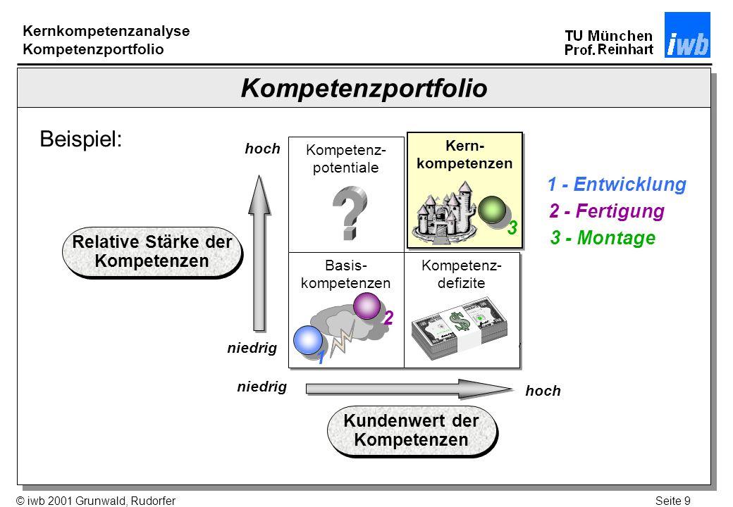Seite 10© iwb 2001 Grunwald, Rudorfer Workshop Kernkompetenzanalyse Beispiel: Hersteller von Mountain Bikes