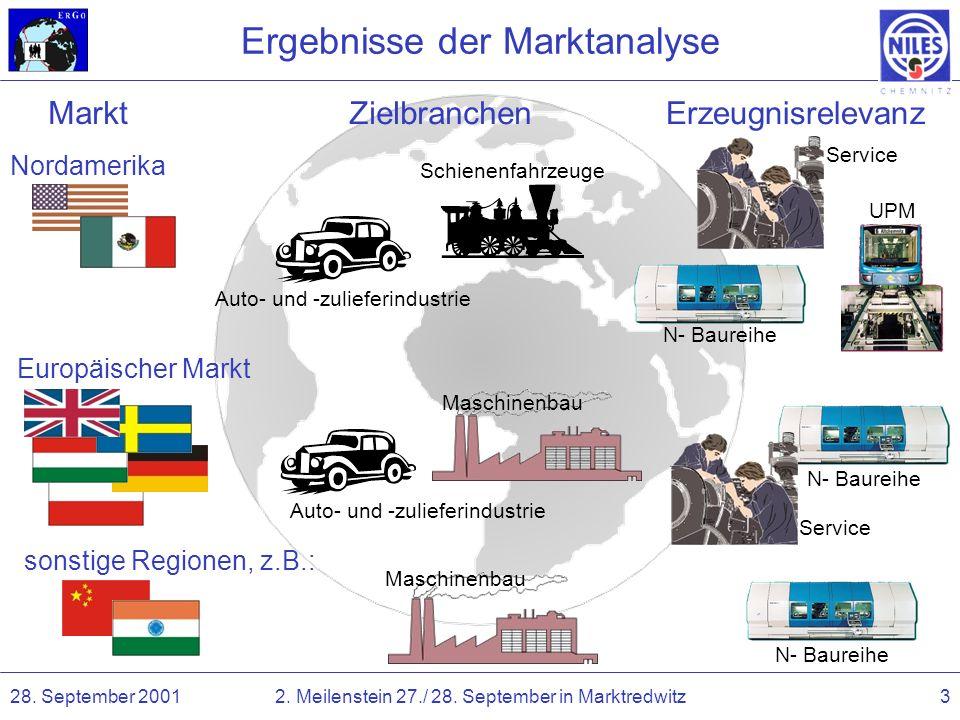 28. September 20012. Meilenstein 27./ 28. September in Marktredwitz3 Ergebnisse der Marktanalyse Nordamerika Europäischer Markt sonstige Regionen, z.B