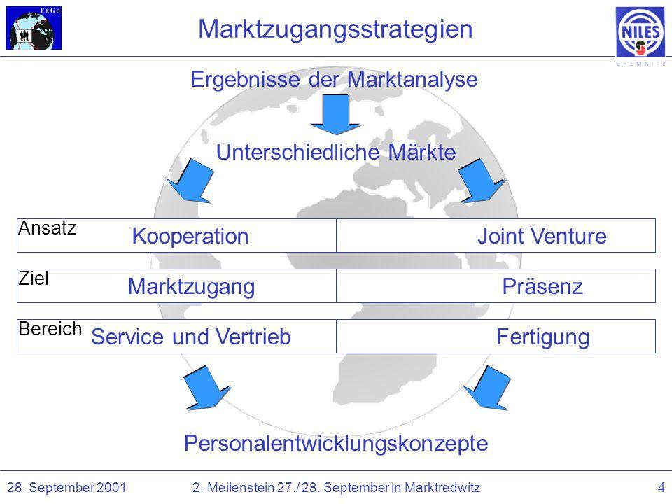 28. September 20012. Meilenstein 27./ 28. September in Marktredwitz4 Bereich Ziel Marktzugangsstrategien Unterschiedliche Märkte KooperationJoint Vent