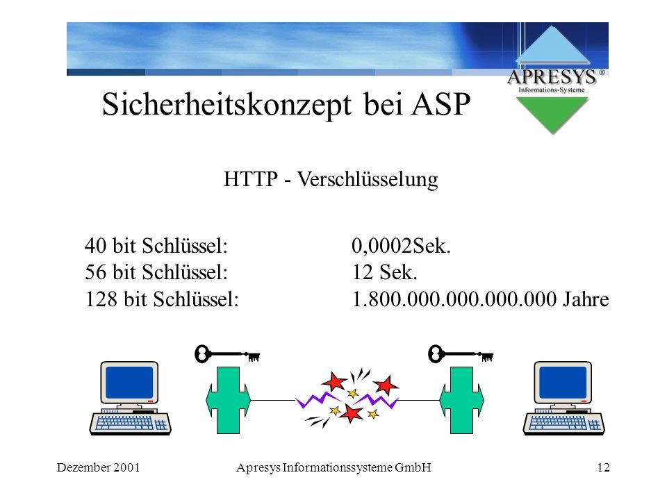Dezember 2001Apresys Informationssysteme GmbH12 Sicherheitskonzept bei ASP HTTP - Verschlüsselung 40 bit Schlüssel:0,0002Sek. 56 bit Schlüssel:12 Sek.