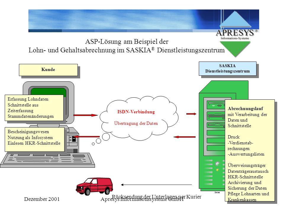Dezember 2001Apresys Informationssysteme GmbH8 ISDN-Verbindung Übertragung der Daten ASP-Lösung am Beispiel der Lohn- und Gehaltsabrechnung im SASKIA