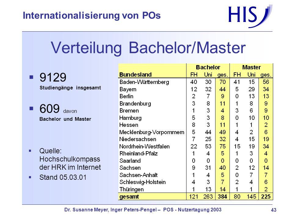 Dr. Susanne Meyer, Inger Peters-Pengel – POS - Nutzertagung 2003 43 Internationalisierung von POs Verteilung Bachelor/Master 9129 Studiengänge insgesa