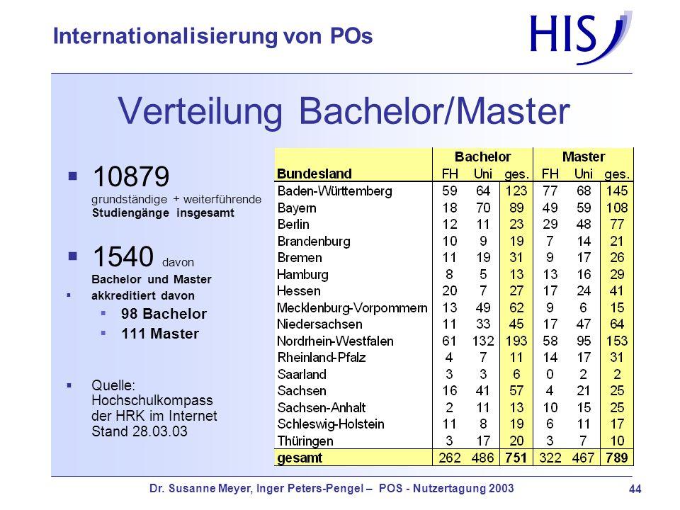 Dr. Susanne Meyer, Inger Peters-Pengel – POS - Nutzertagung 2003 44 Internationalisierung von POs Verteilung Bachelor/Master 10879 grundständige + wei