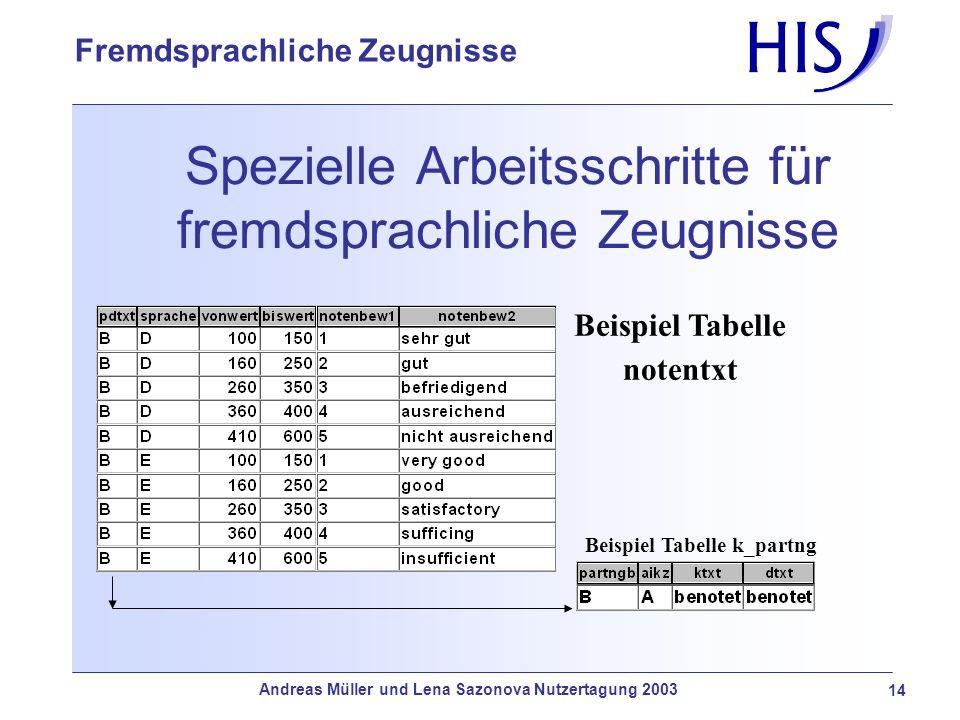 Andreas Müller und Lena Sazonova Nutzertagung 2003 14 Fremdsprachliche Zeugnisse Spezielle Arbeitsschritte für fremdsprachliche Zeugnisse Beispiel Tab