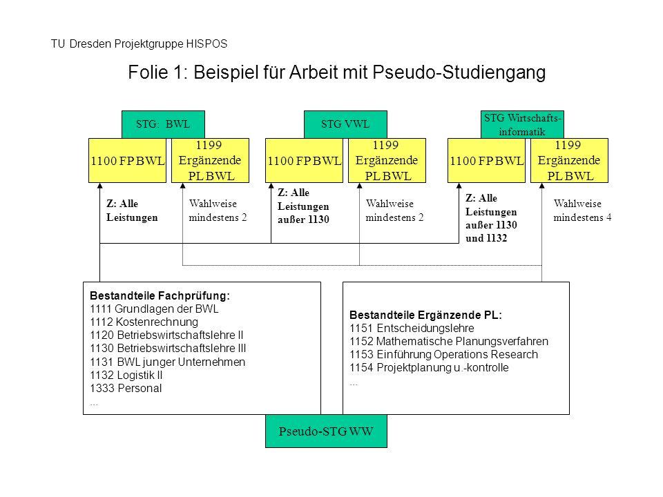 Folie 1: Beispiel für Arbeit mit Pseudo-Studiengang TU Dresden Projektgruppe HISPOS Pseudo-STG WW STG: BWLSTG VWL STG Wirtschafts- informatik Bestandt