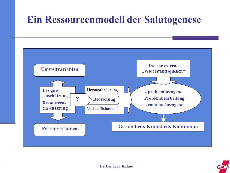 Dr. Diethard Kuhne Ein Ressourcenmodell der Salutogenese Umweltvariablen Ereignis- einschätzung Personvariablen Ressourcen- einschätzung Herausforderu