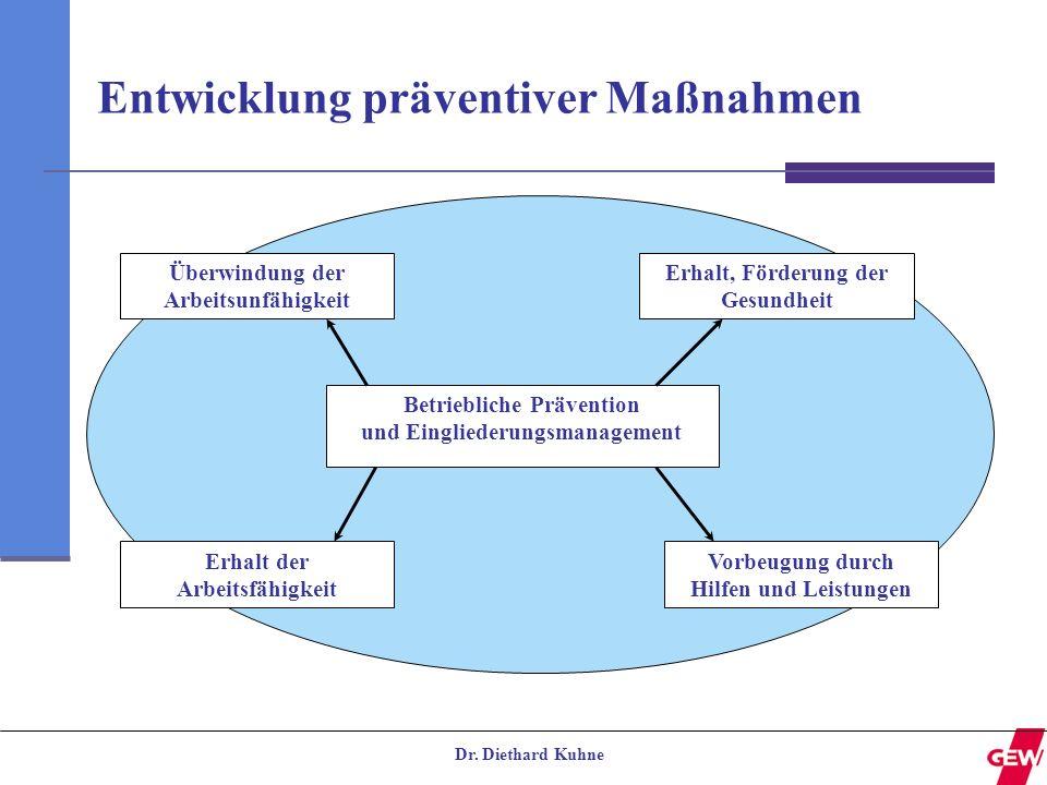 Dr. Diethard Kuhne Entwicklung präventiver Maßnahmen Überwindung der Arbeitsunfähigkeit Betriebliche Prävention und Eingliederungsmanagement Vorbeugun