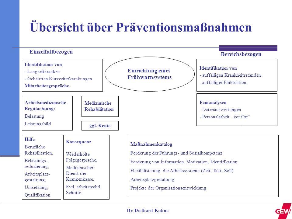 Dr. Diethard Kuhne Identifikation von - Langzeitkranken - Gehäuften Kurzzeiterkrankungen Mitarbeitergespräche Einrichtung eines Frühwarnsystems Identi