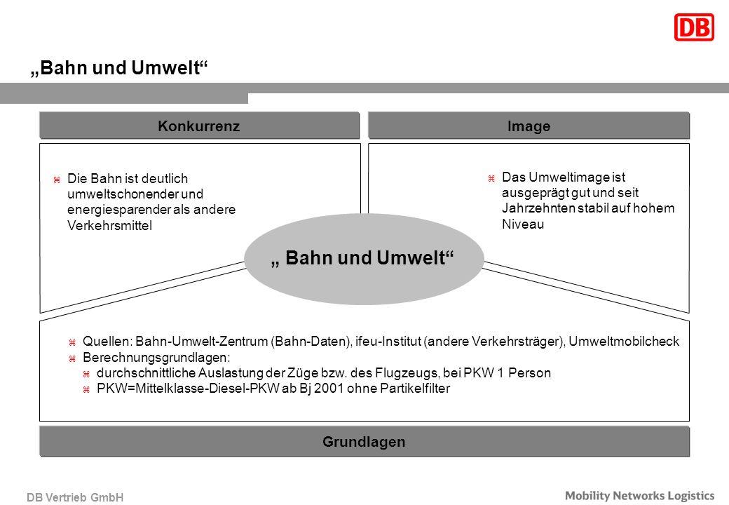 DB Vertrieb GmbH Bahn und Umwelt z Das Umweltimage ist ausgeprägt gut und seit Jahrzehnten stabil auf hohem Niveau z Quellen: Bahn-Umwelt-Zentrum (Bah