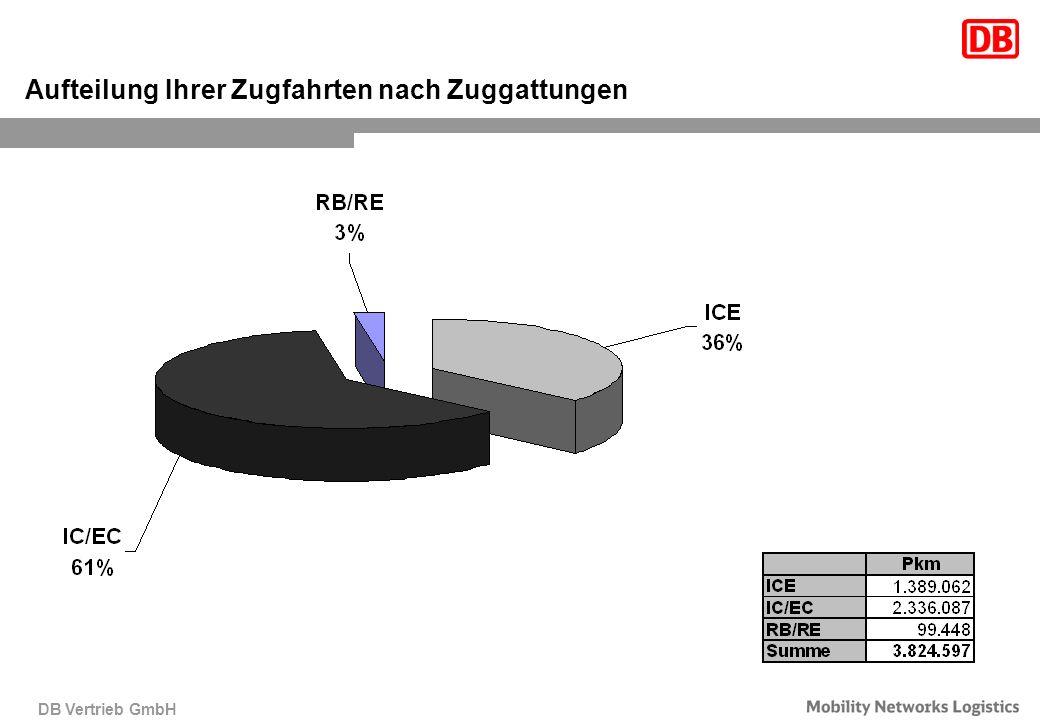 DB Vertrieb GmbH Aufteilung Ihrer Zugfahrten nach Zuggattungen