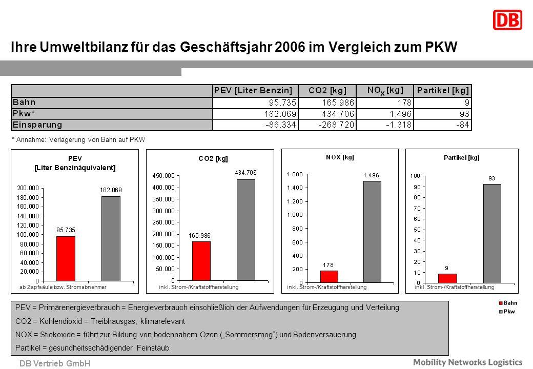 DB Vertrieb GmbH Ihre Umweltbilanz für das Geschäftsjahr 2006 im Vergleich zum PKW PEV = Primärenergieverbrauch = Energieverbrauch einschließlich der