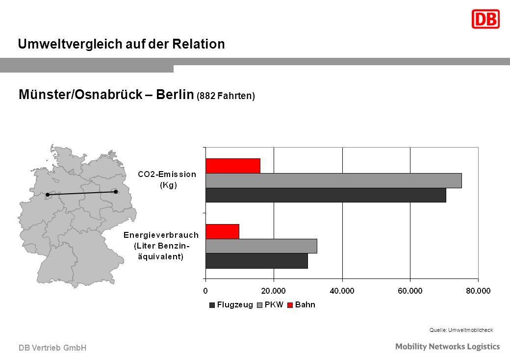 DB Vertrieb GmbH Umweltvergleich auf der Relation Münster/Osnabrück – Berlin (882 Fahrten) Quelle: Umweltmobilcheck
