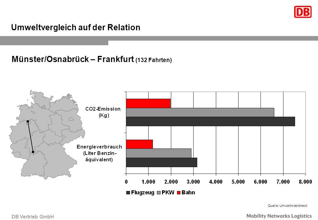 DB Vertrieb GmbH Münster/Osnabrück – Frankfurt (132 Fahrten) Umweltvergleich auf der Relation Quelle: Umweltmobilcheck