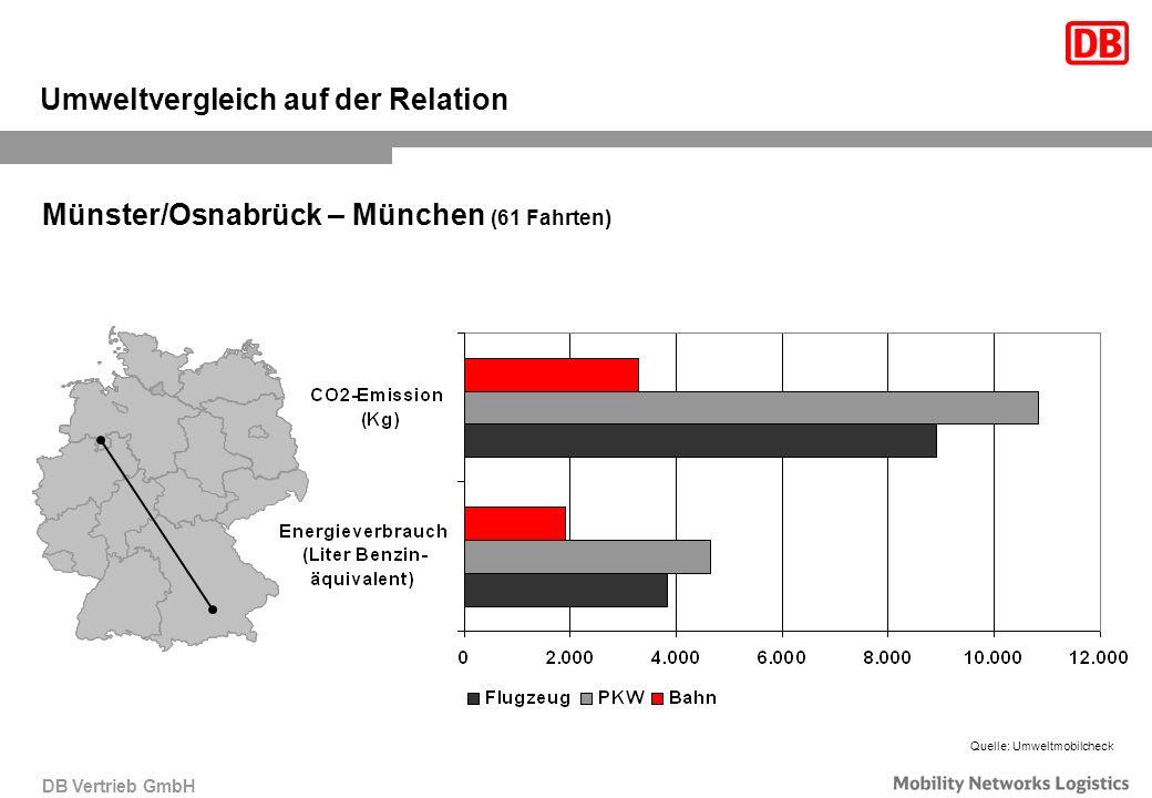 DB Vertrieb GmbH Umweltvergleich auf der Relation Münster/Osnabrück – München (61 Fahrten) Quelle: Umweltmobilcheck