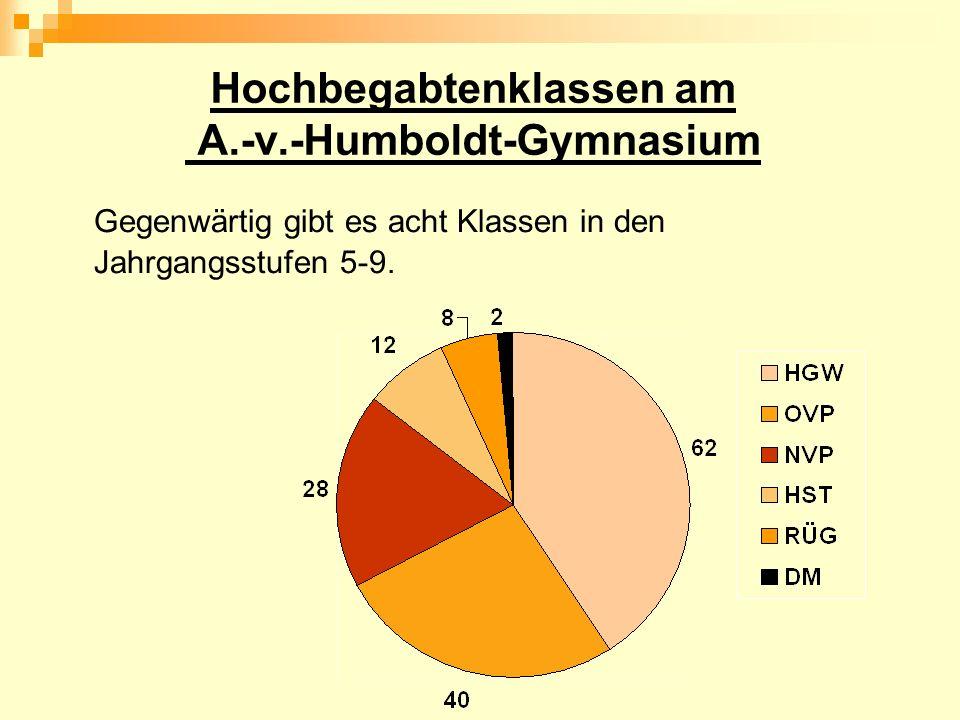 Alexander-von-Humboldt-Gymnasium Schüler- und Lehrerzahlen 2010/2011 gesamte Schüleranzahl: 531 davon in H-Klassen: 152 Schüler: 288 Schülerinnen: 243 Lehrkräfte: 42 (16 m./26 w.) Referendare:5 Schulsozialarbeiter:1 Freizeitpädagogen:2