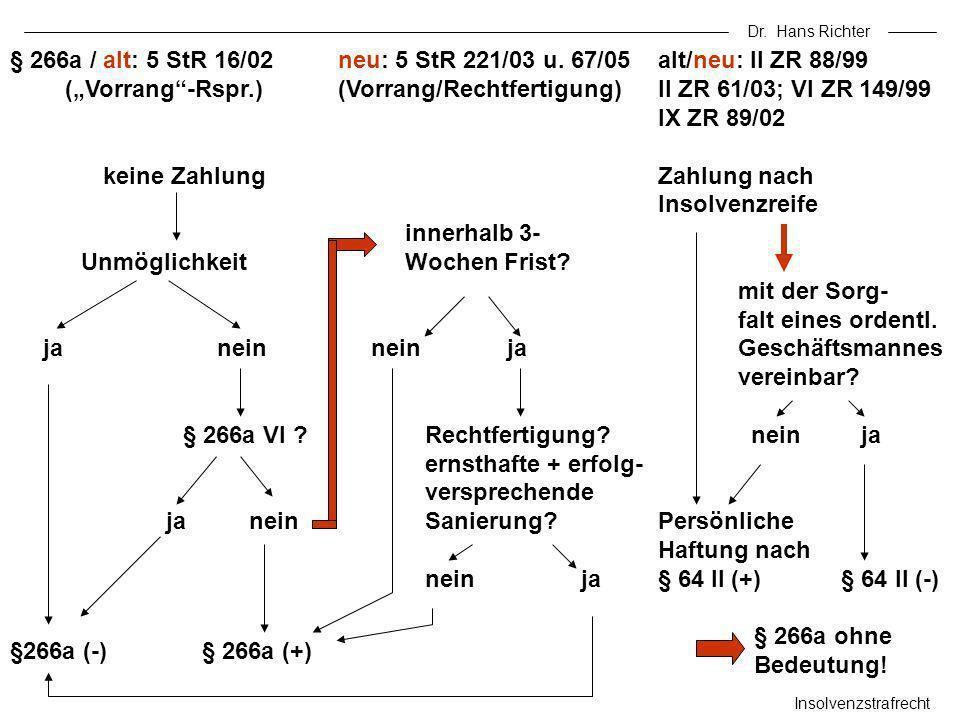 Dr. Hans Richter Insolvenzstrafrecht § 266a / alt: 5 StR 16/02 (Vorrang-Rspr.) keine Zahlung Unmöglichkeit ja nein § 266a VI ? ja nein §266a (-)§ 266a
